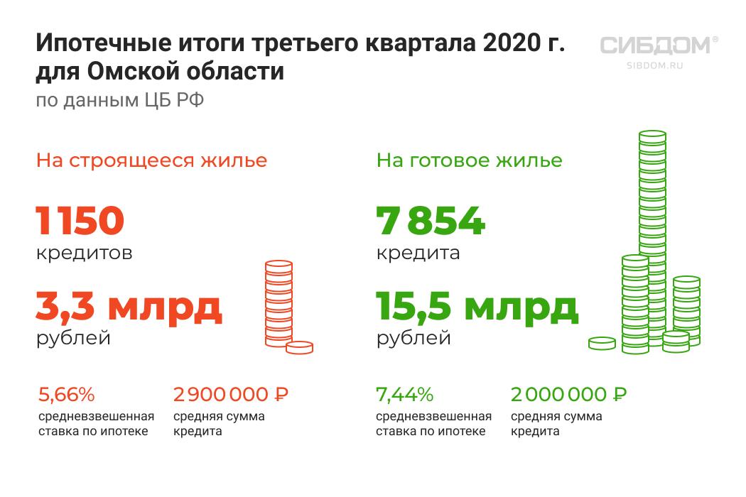 ипотечный рынок в Омской области 2020